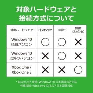Xbox コントローラーを使う際にOS毎に使用できる接続方式の表