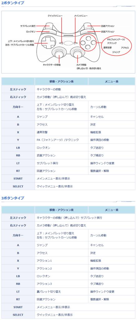 PSO2をゲームパッドで操作する際に初期状態で決められているキー