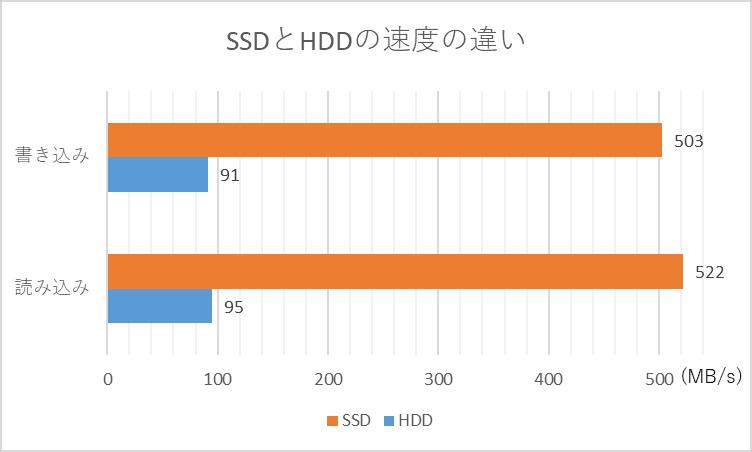 SSDとHDDの速度の違い CrystalDiskMark v6.0.2